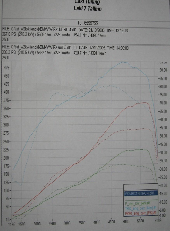 2543efad307 Eesti BMW Klubi • Vaata teemat - 17.04.05 autosid dünoma Laki Autosse